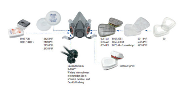 Übersicht über Filtersystem der Masken 3M Serie 6300